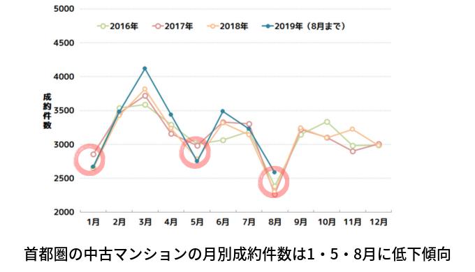 首都圏の中古マンションの月別成約件数は1・5・8月に低下傾向(2019年8月まで)