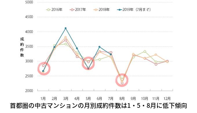 首都圏の中古マンションの月別成約件数は1・5・8月に低下傾向