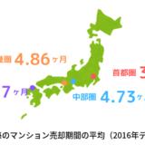 地域別のマンション売却期間の平均(2016年データ)