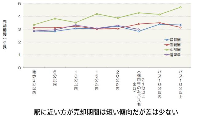 駅に近い方が売却期間は短い傾向だが差は少ない