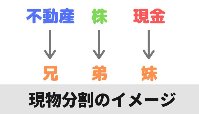 現物分割のイメージ