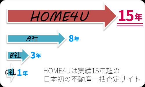 HOME4Uは実績15年超の日本初の不動産一括査定サイト