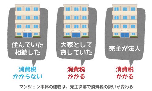 マンション本体の建物は、売主次第で消費税の扱いが変わる