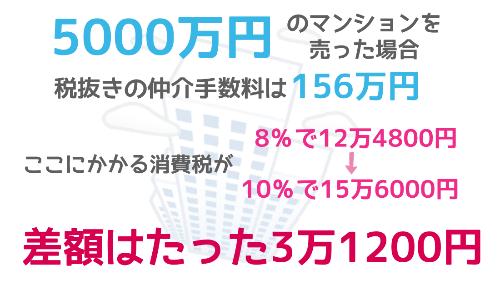 5000万円のマンションを売った場合の仲介手数料は156万円。そこにかかる消費税は8%から10%になっても差額はたった3万1200円