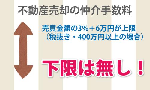 不動産売却の仲介手数料、売買金額の3%+6万円が上限(税抜き、400万円以上の場合)下限は無し!