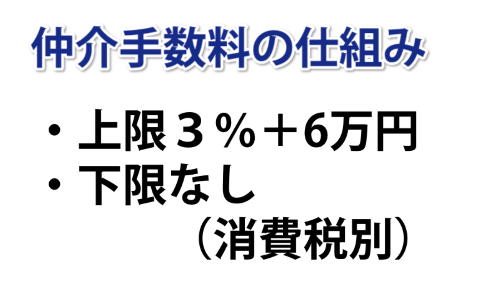 仲介手数料の仕組み。上限3%+6万円。下限なし。(消費税別)